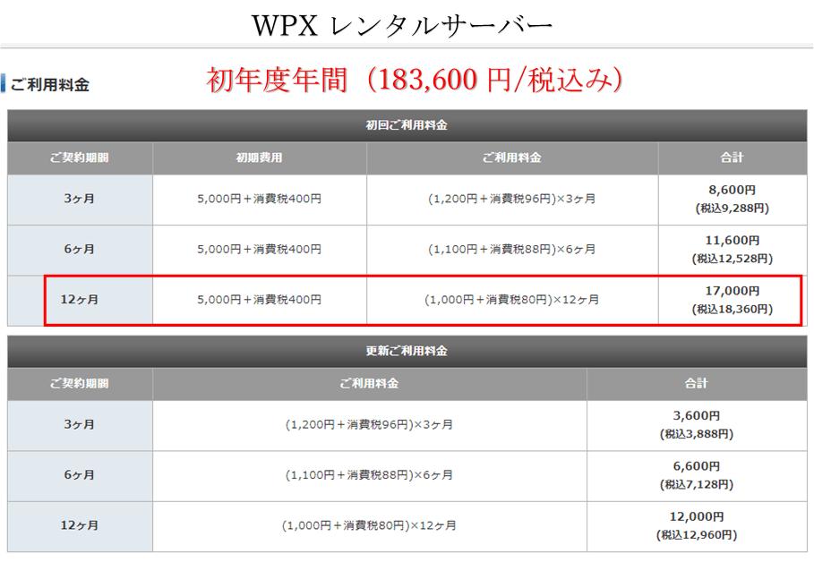 wpxレンタルサーバーの料金表
