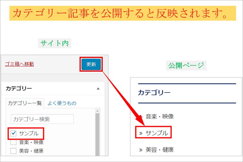 ワードプレスのサイト内のカテゴリー項目の画像